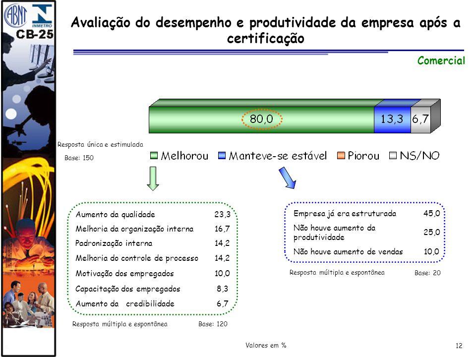 Avaliação do desempenho e produtividade da empresa após a certificação