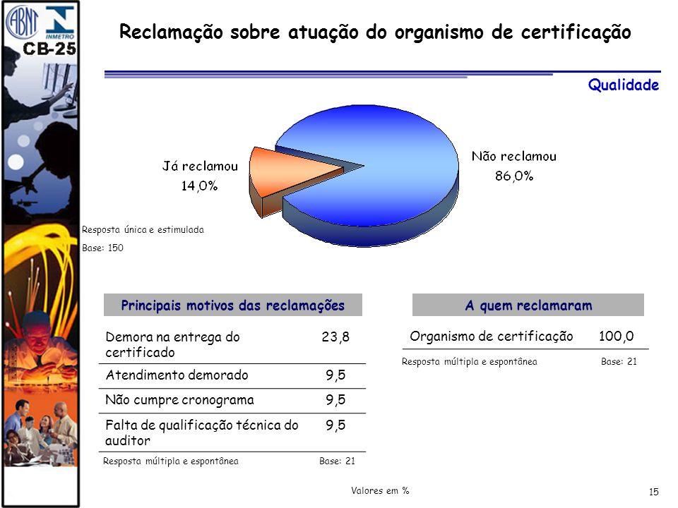 Reclamação sobre atuação do organismo de certificação
