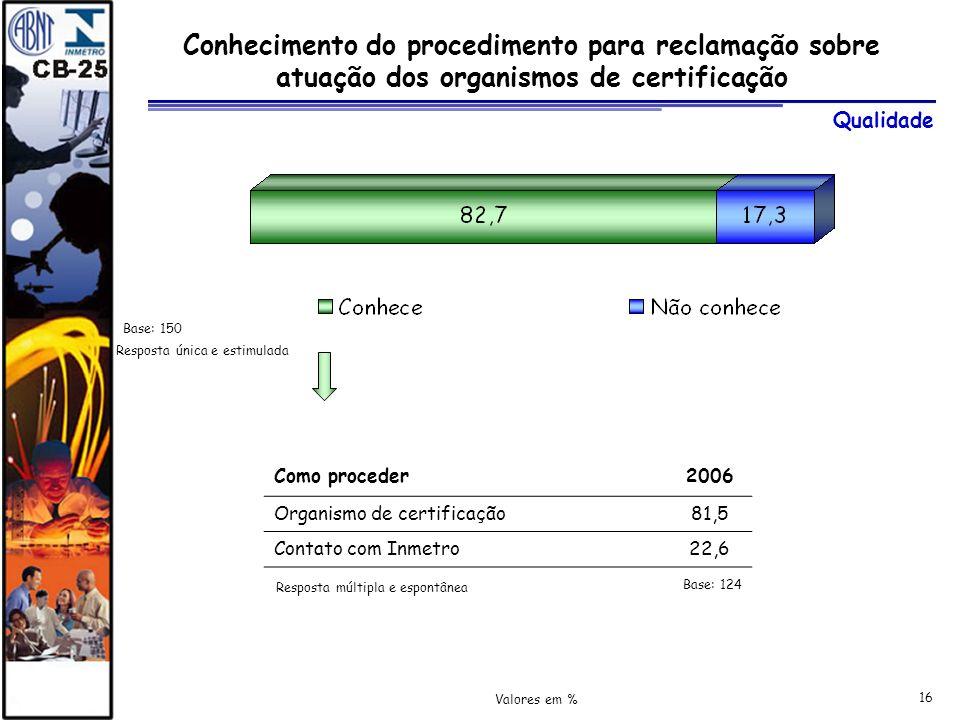 Conhecimento do procedimento para reclamação sobre atuação dos organismos de certificação