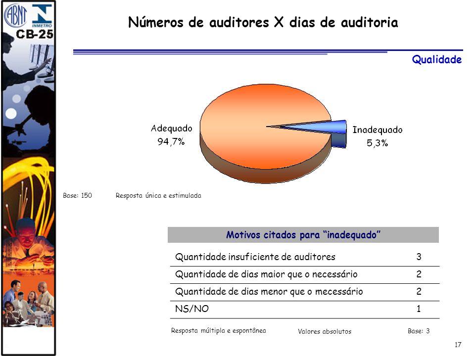 Números de auditores X dias de auditoria