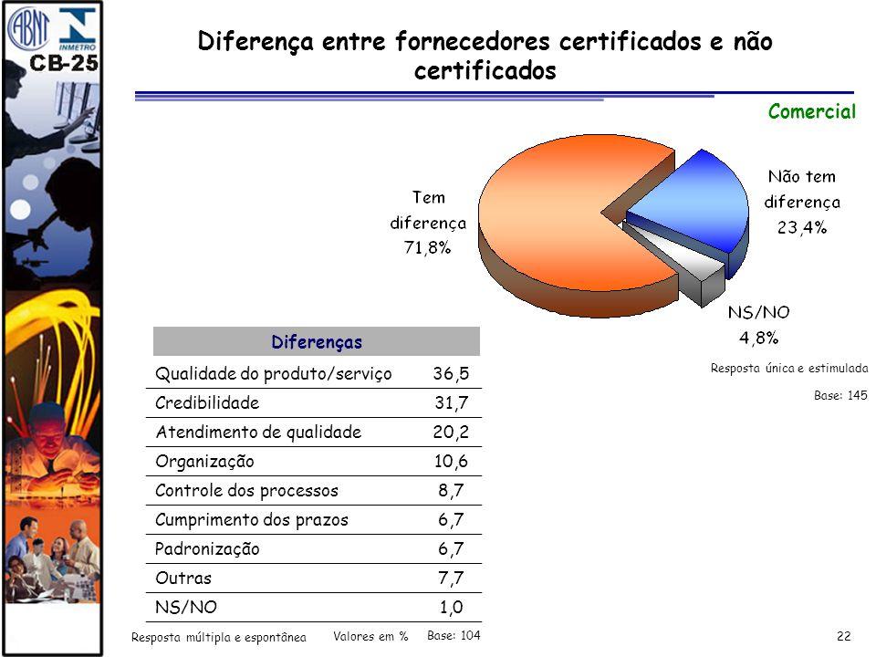 Diferença entre fornecedores certificados e não certificados