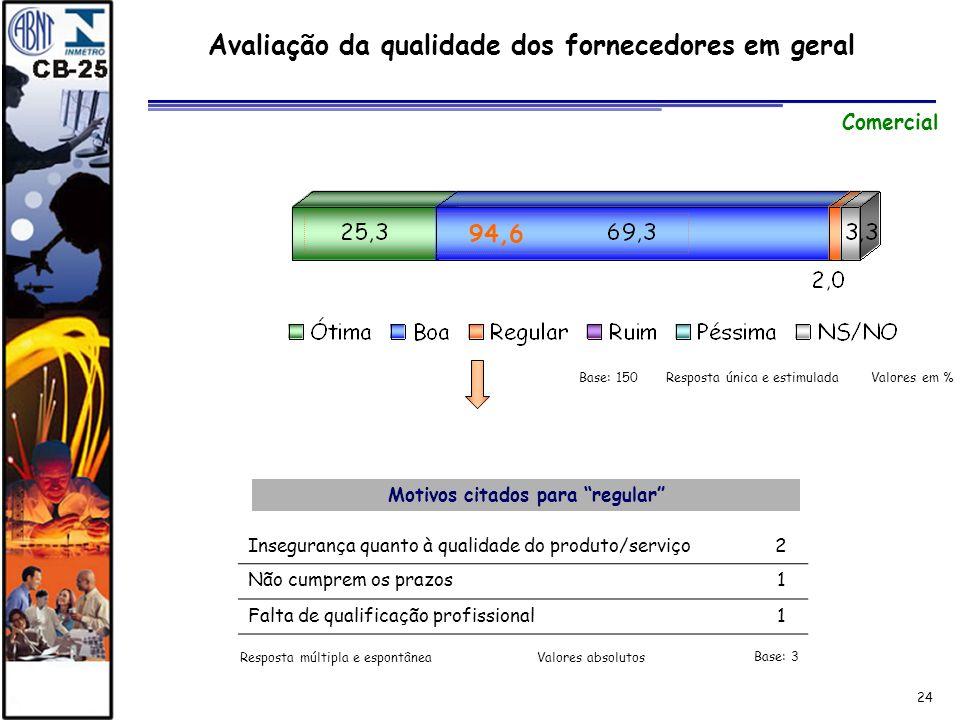 Avaliação da qualidade dos fornecedores em geral