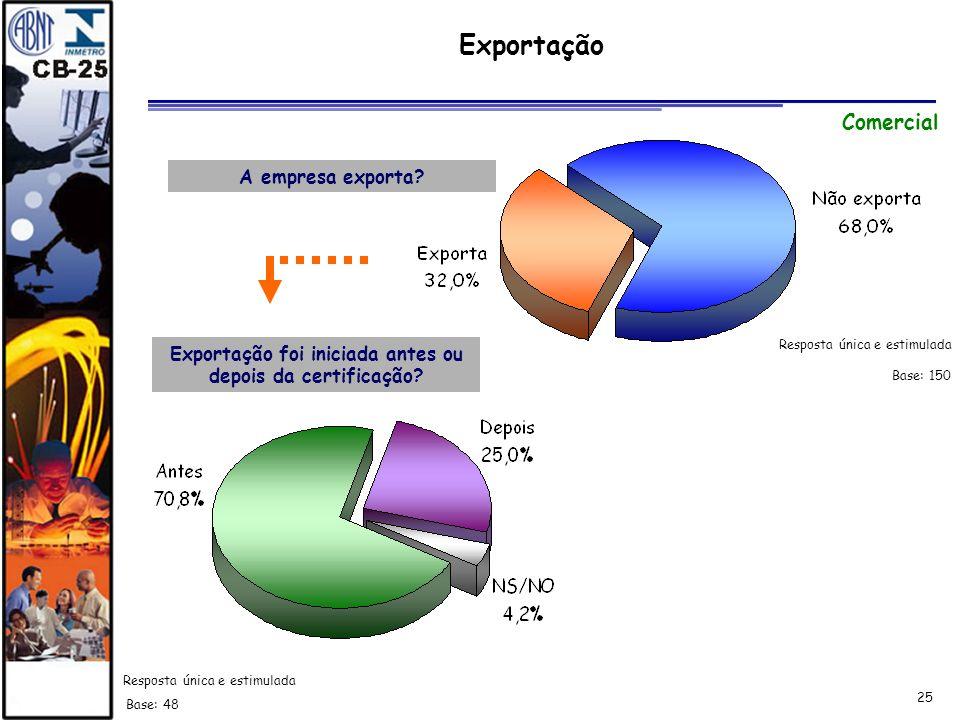 Exportação foi iniciada antes ou depois da certificação