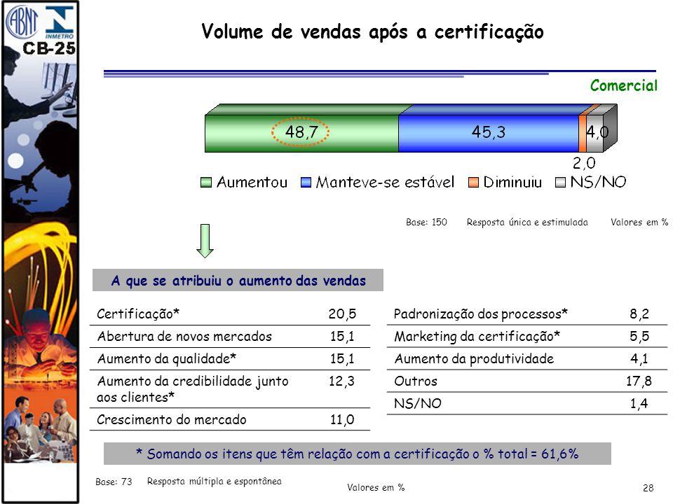 Volume de vendas após a certificação