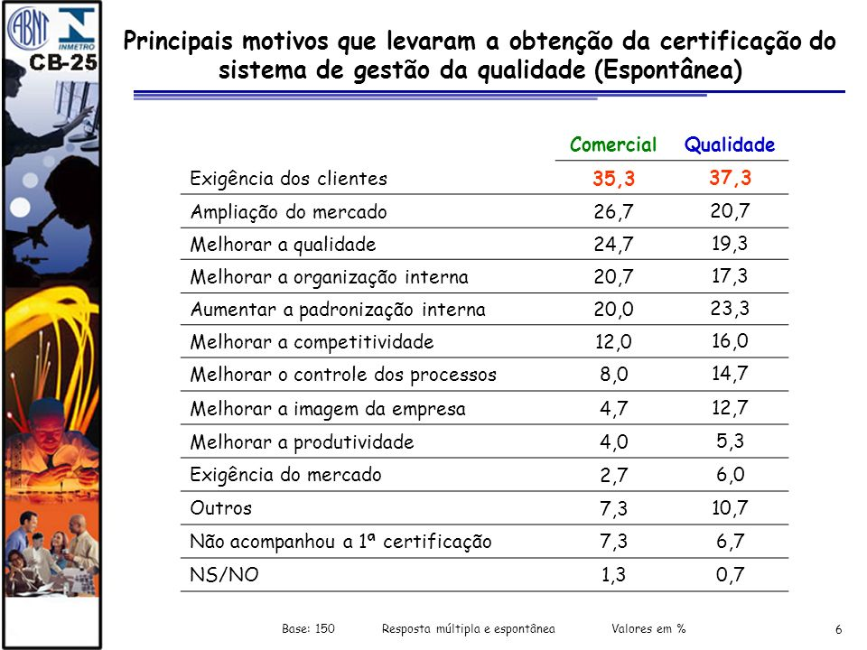 Base: 150 Resposta múltipla e espontânea Valores em %