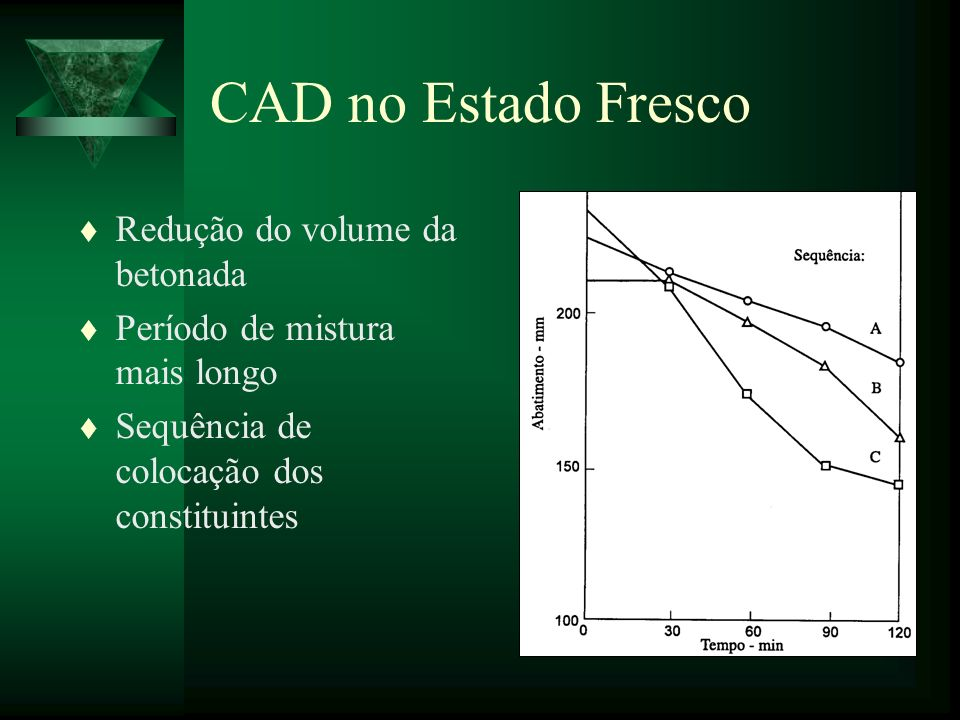 CAD no Estado Fresco Redução do volume da betonada