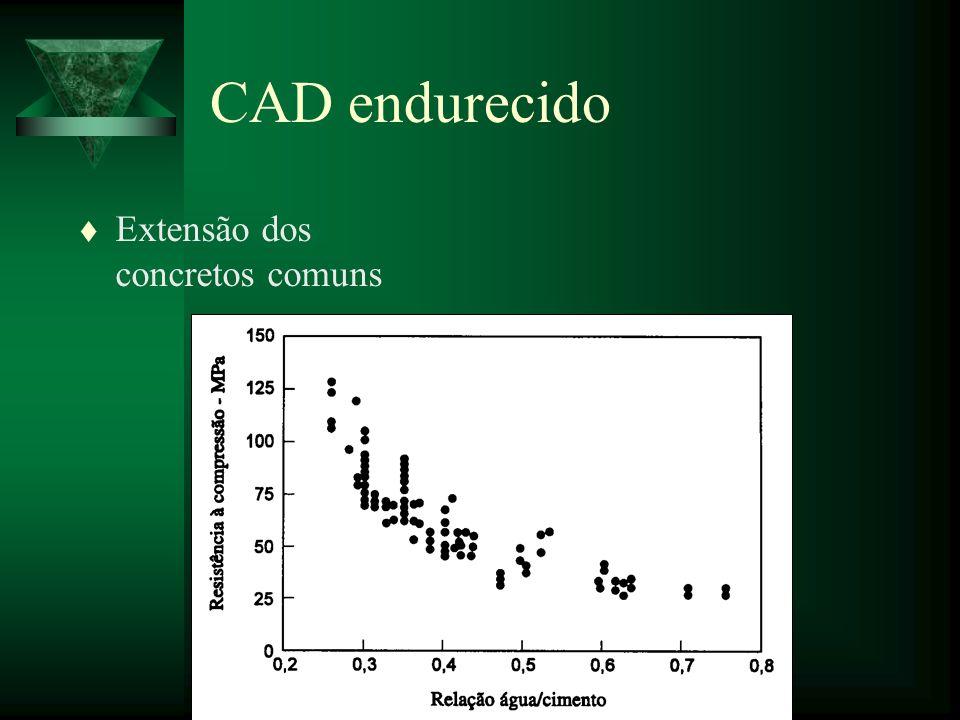 CAD endurecido Extensão dos concretos comuns