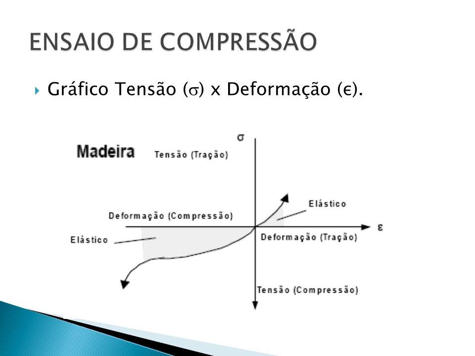 ENSAIO DE COMPRESSÃO Gráfico Tensão () x Deformação (ε).