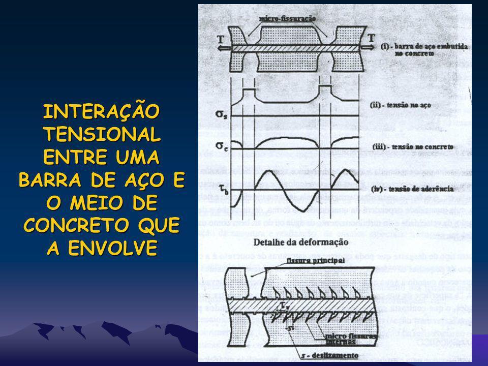 INTERAÇÃO TENSIONAL ENTRE UMA BARRA DE AÇO E O MEIO DE CONCRETO QUE A ENVOLVE