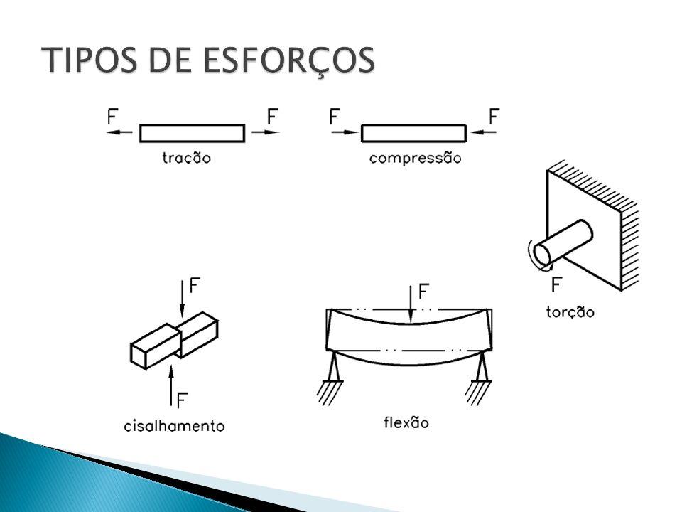 TIPOS DE ESFORÇOS
