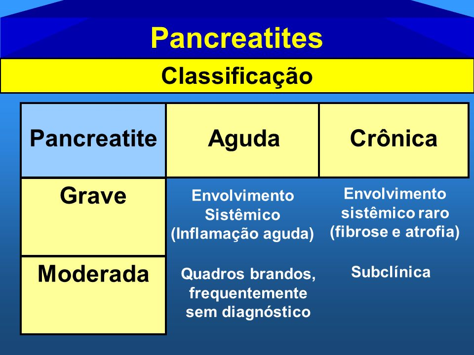 Pancreatites Classificação Pancreatite Aguda Crônica Grave Moderada