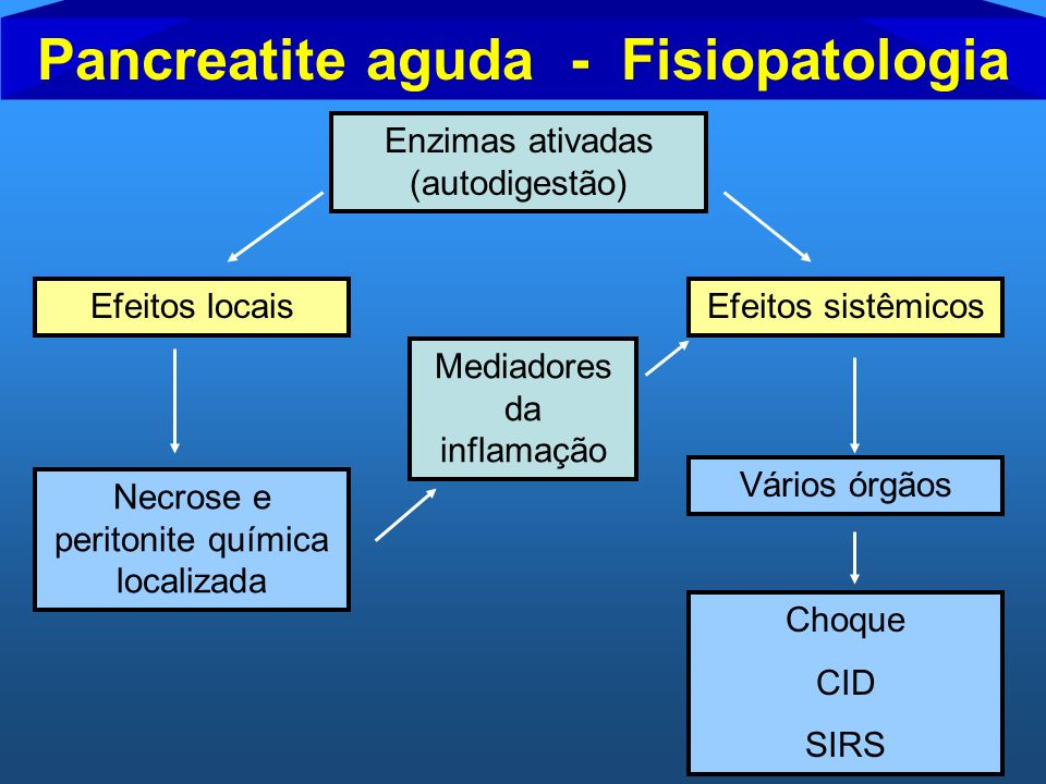 Pancreatite aguda - Fisiopatologia