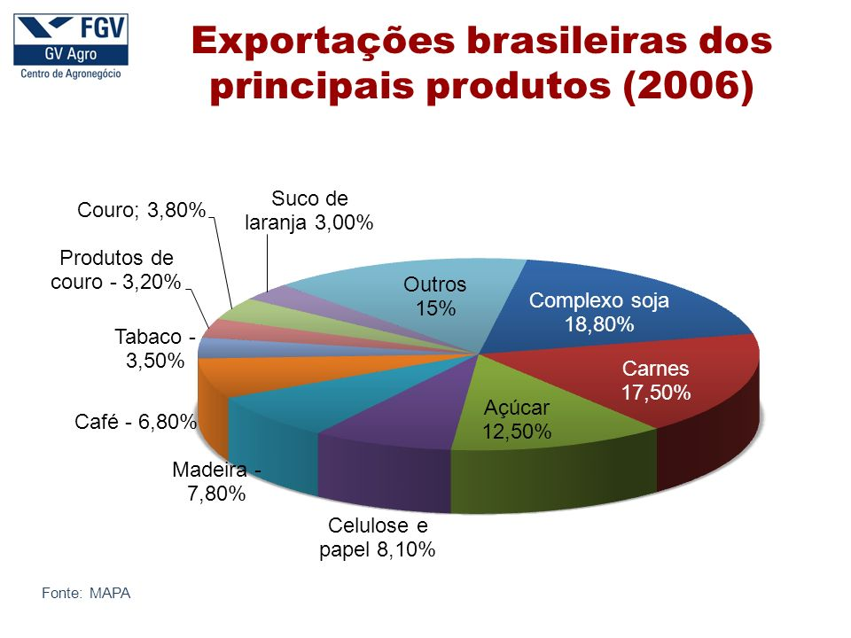 Exportações brasileiras dos principais produtos (2006)