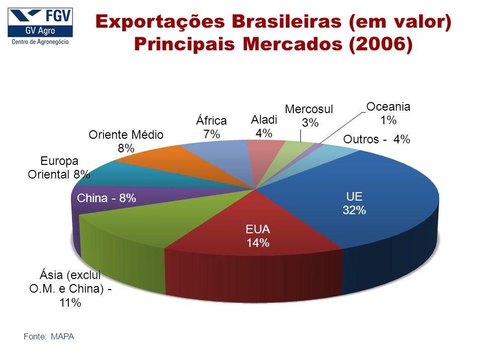 Exportações Brasileiras (em valor) Principais Mercados (2006)