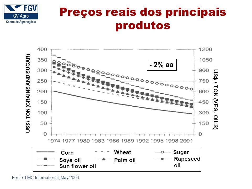 Preços reais dos principais produtos
