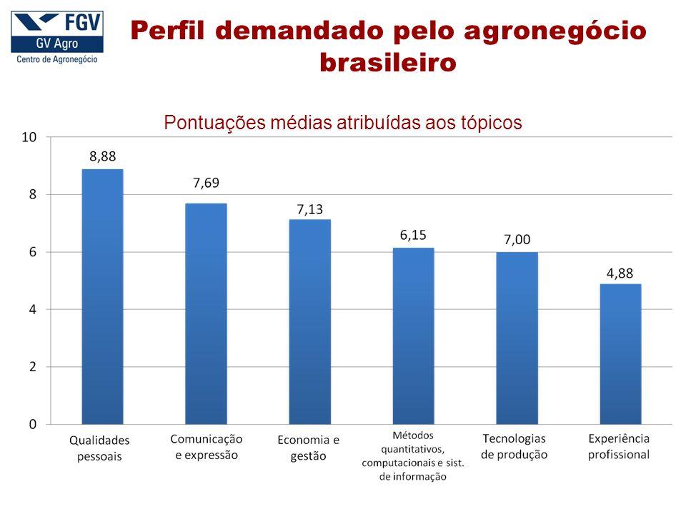 Perfil demandado pelo agronegócio brasileiro