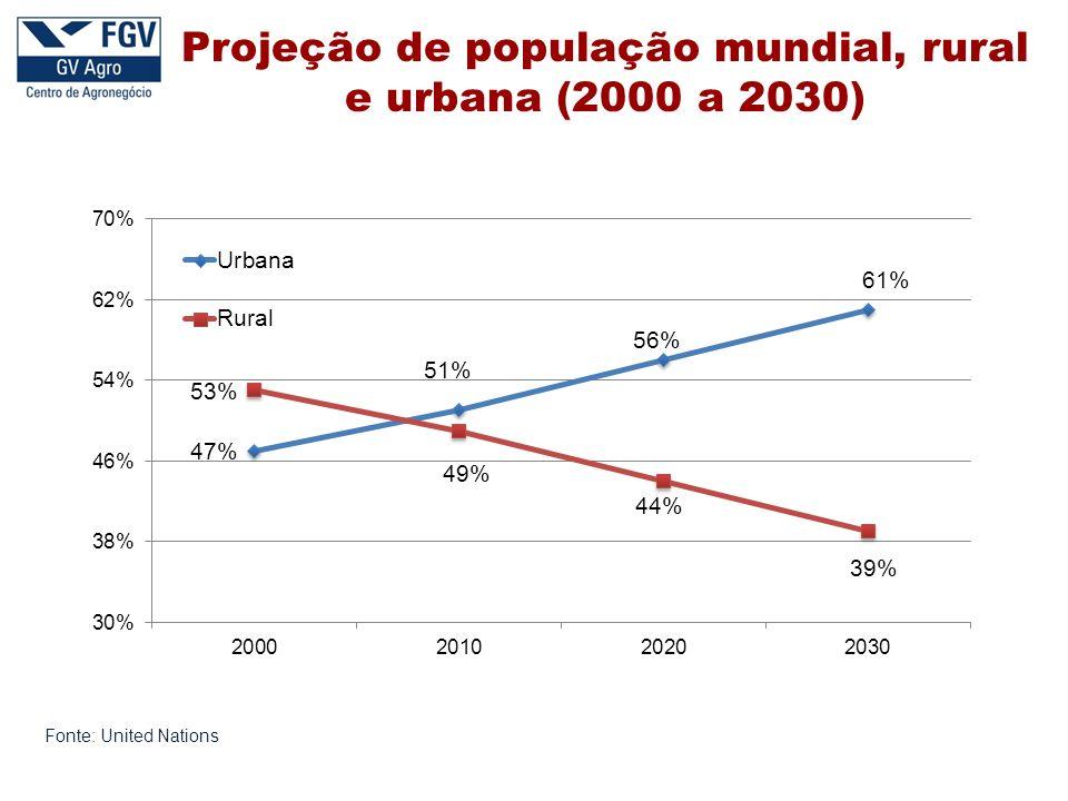 Projeção de população mundial, rural e urbana (2000 a 2030)