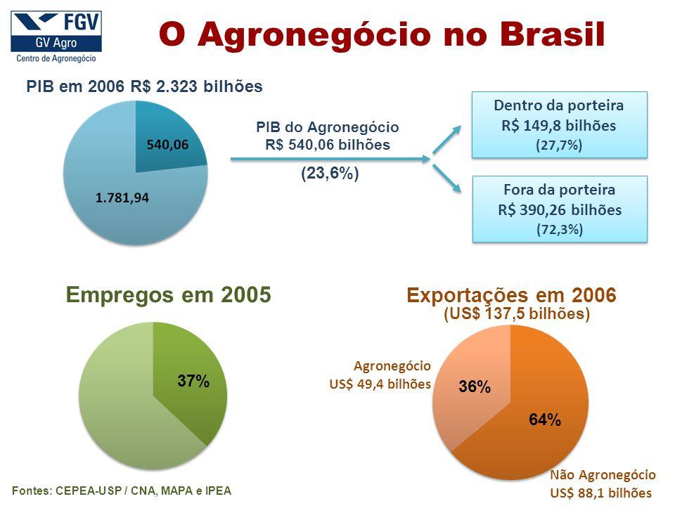 O Agronegócio no Brasil