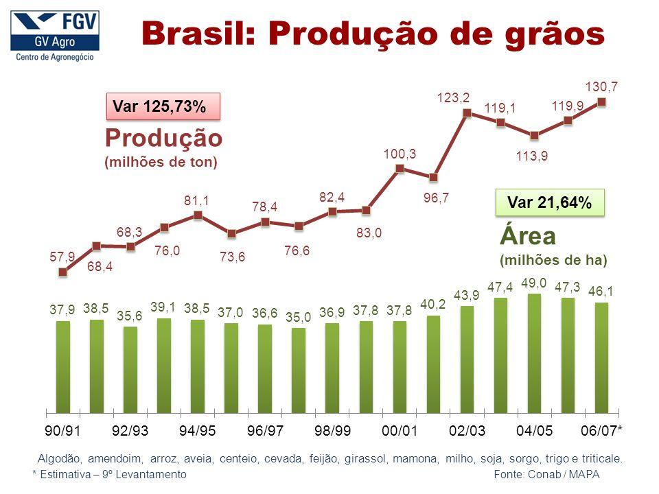 Brasil: Produção de grãos
