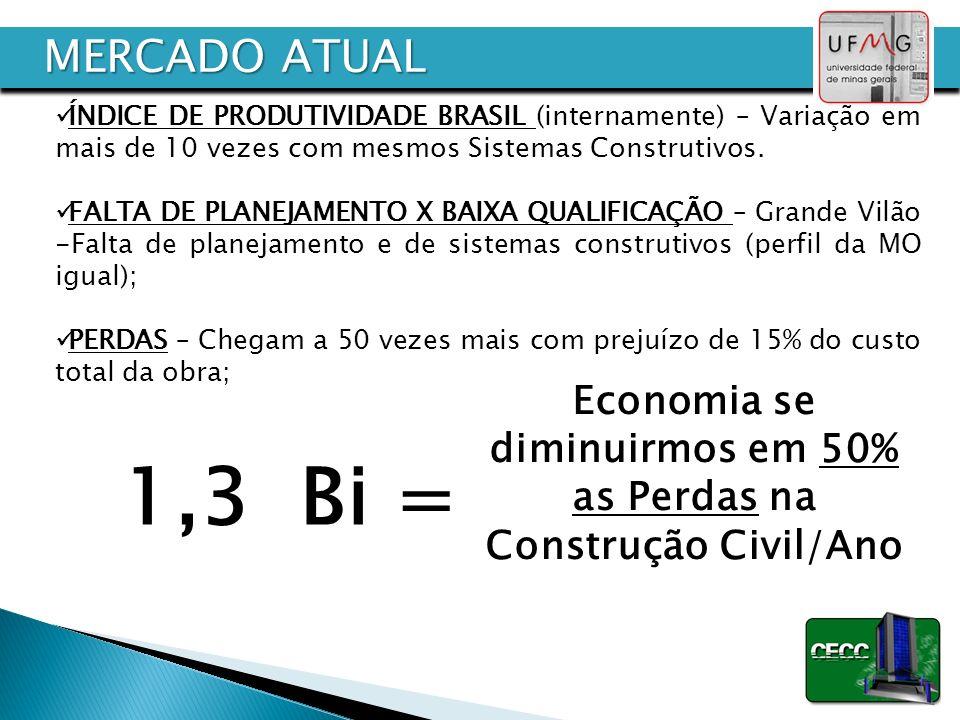 Economia se diminuirmos em 50% as Perdas na Construção Civil/Ano