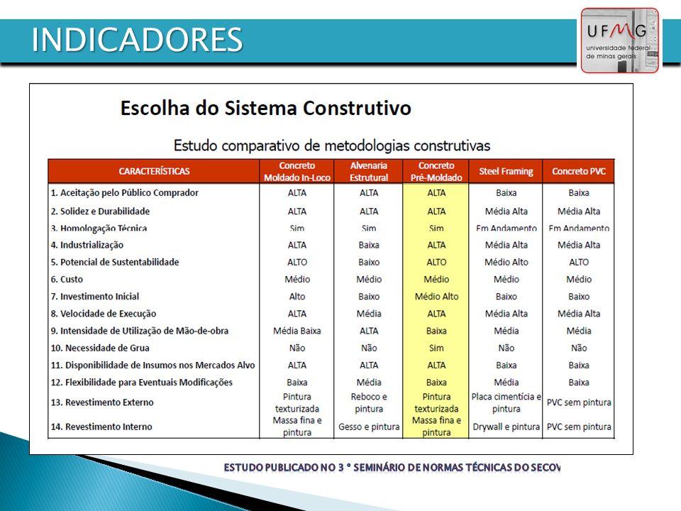 INDICADORES Estudo publicado no 3 º seminário de normas técnicas do secovi