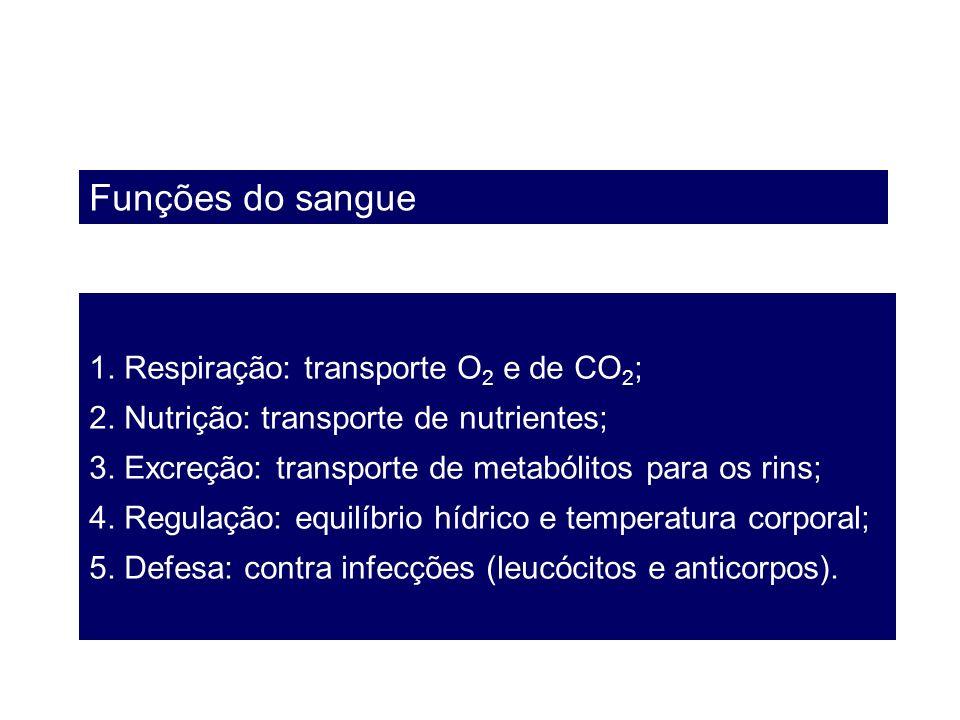 Funções do sangue 1. Respiração: transporte O2 e de CO2;