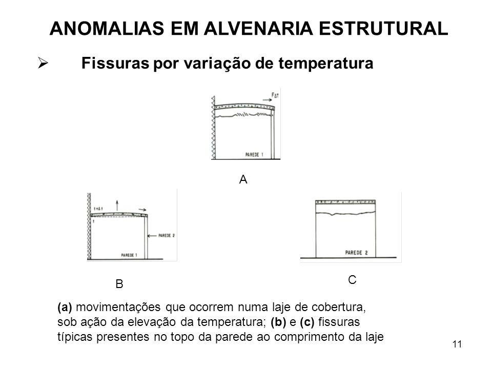 Fissuras por variação de temperatura
