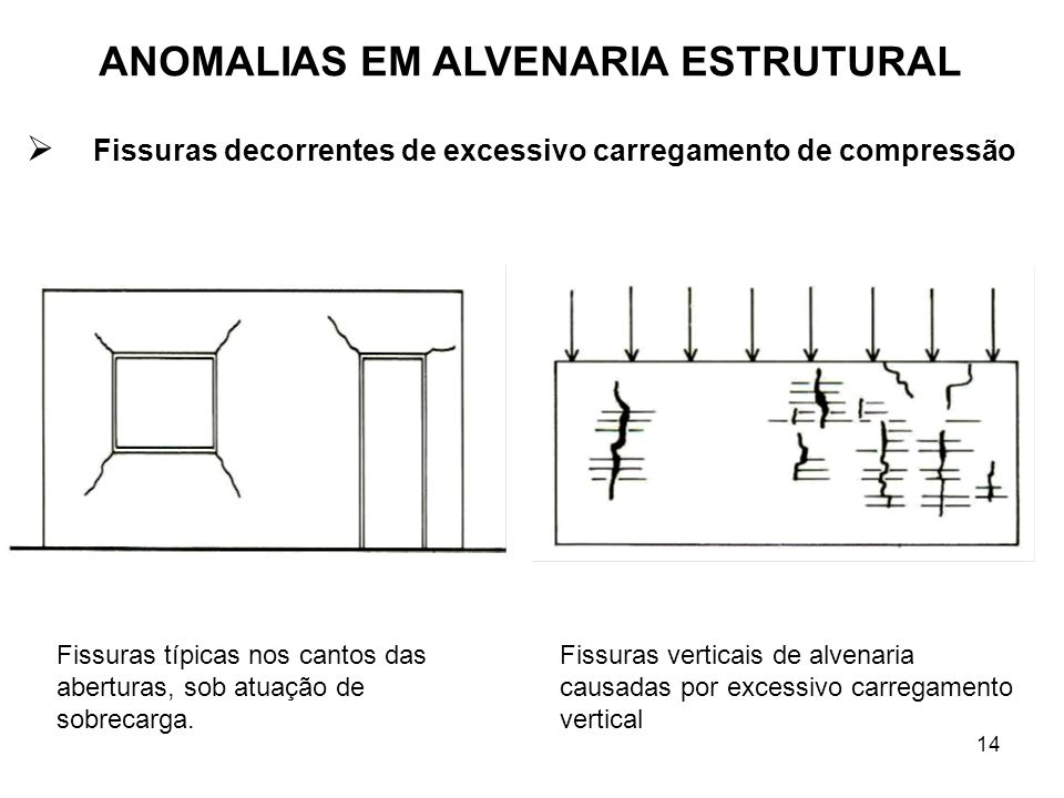 Fissuras decorrentes de excessivo carregamento de compressão