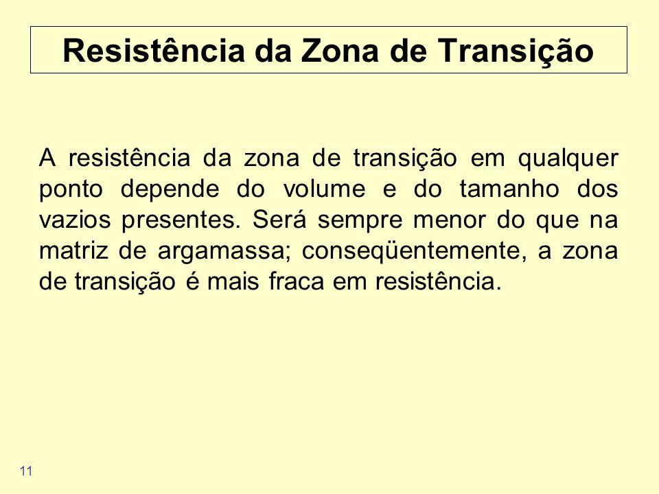 Resistência da Zona de Transição