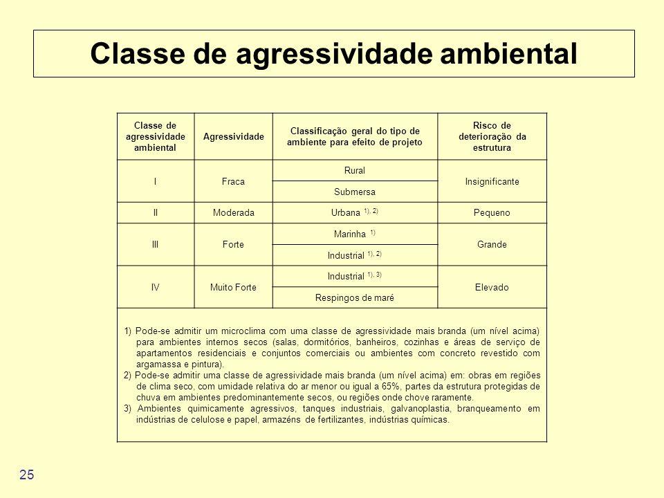 Classe de agressividade ambiental