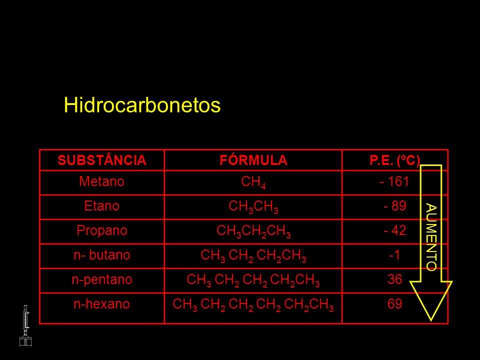 Hidrocarbonetos SUBSTÂNCIA FÓRMULA P.E. (ºC) Metano CH4 - 161 Etano