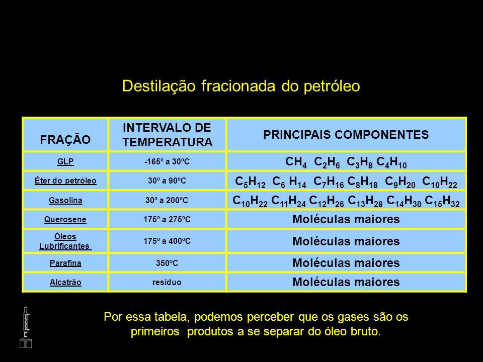 INTERVALO DE TEMPERATURA PRINCIPAIS COMPONENTES