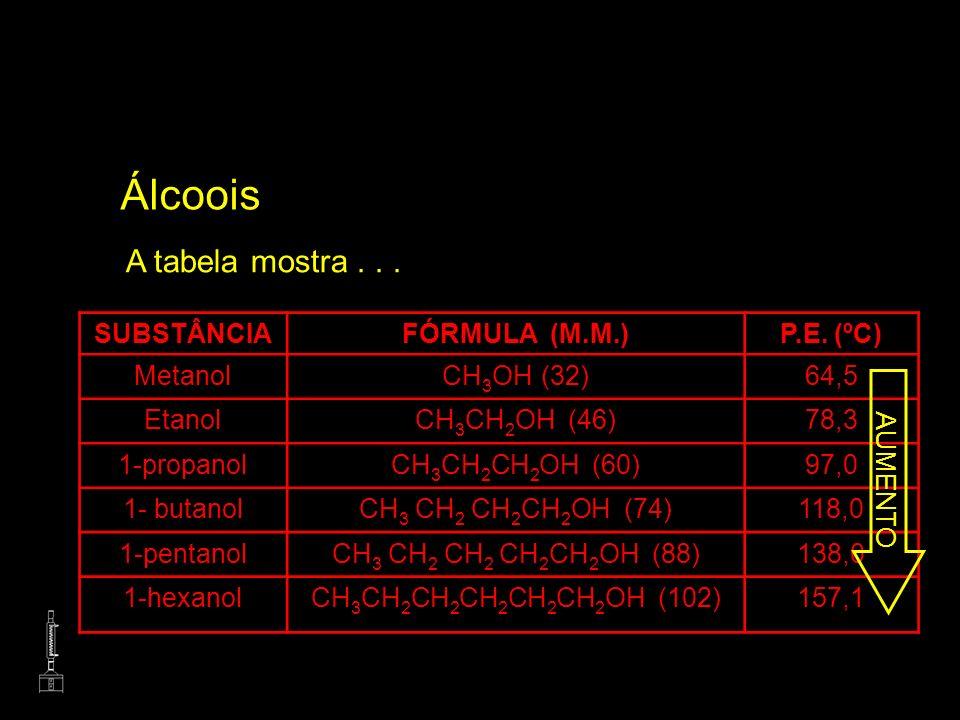 Álcoois A tabela mostra . . . SUBSTÂNCIA FÓRMULA (M.M.) P.E. (ºC)