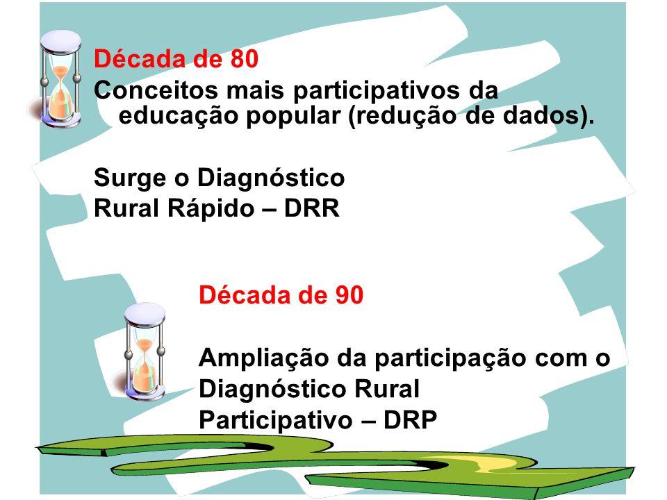 Década de 80 Conceitos mais participativos da educação popular (redução de dados). Surge o Diagnóstico.