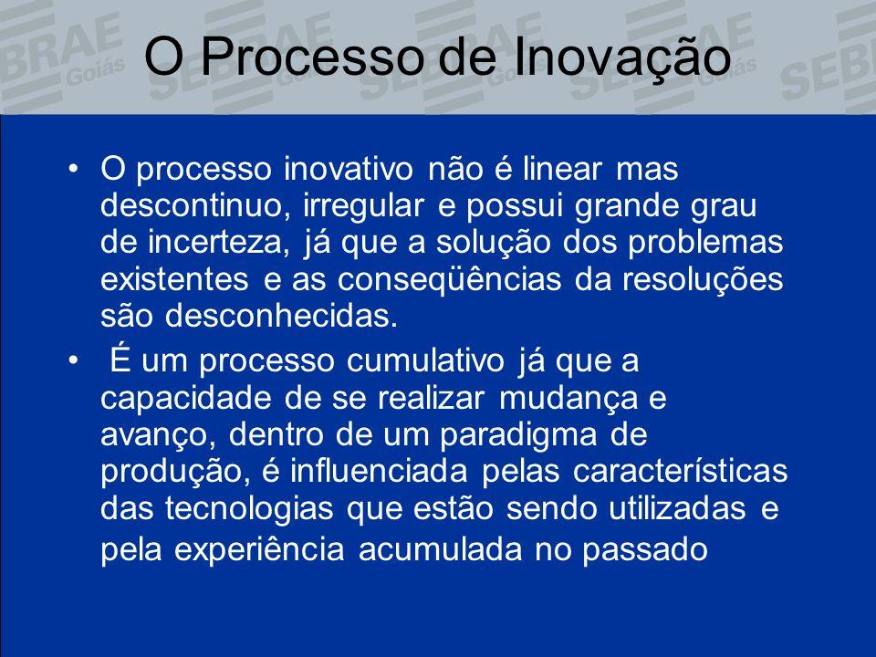 O Processo de Inovação