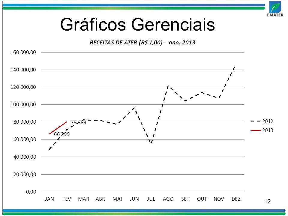 Gráficos Gerenciais