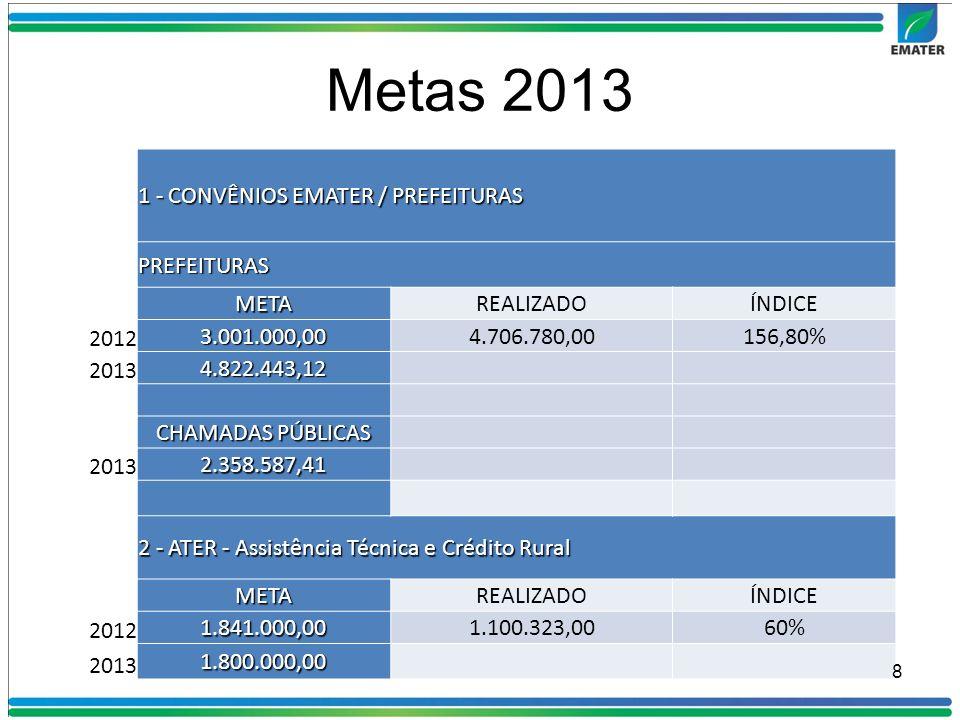 Metas 2013 1 - CONVÊNIOS EMATER / PREFEITURAS PREFEITURAS META