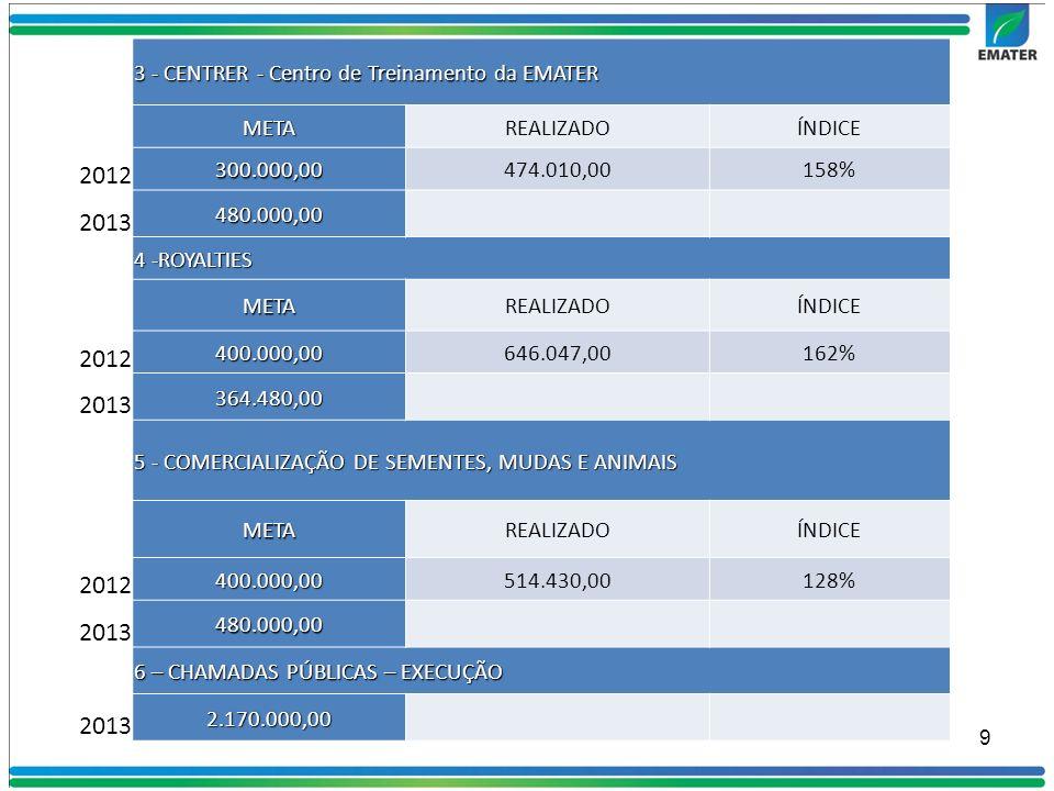 2012 2013 3 - CENTRER - Centro de Treinamento da EMATER META REALIZADO