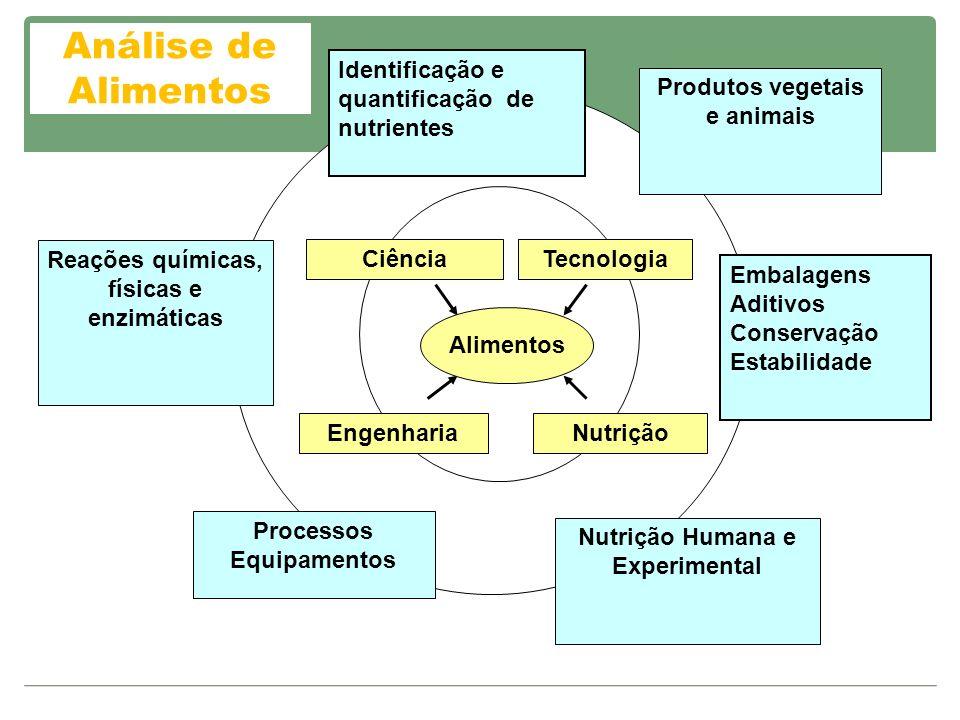 Análise de Alimentos Identificação e quantificação de nutrientes