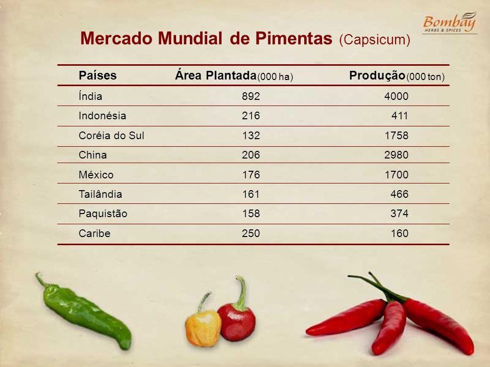 Mercado Mundial de Pimentas (Capsicum)