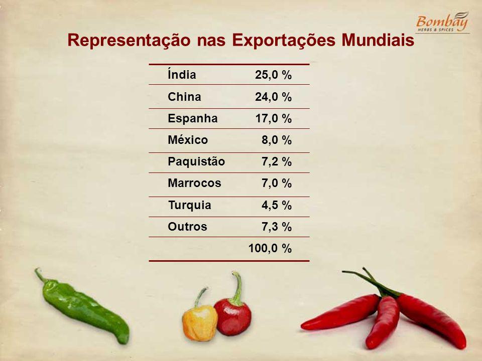 Representação nas Exportações Mundiais