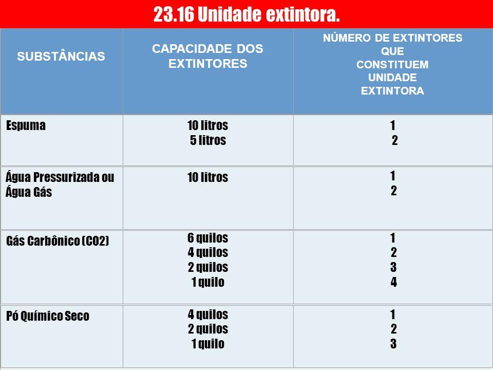 23.16 Unidade extintora. SUBSTÂNCIAS CAPACIDADE DOS EXTINTORES Espuma