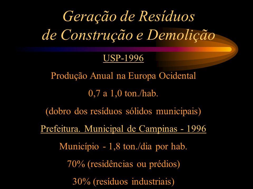 Geração de Resíduos de Construção e Demolição