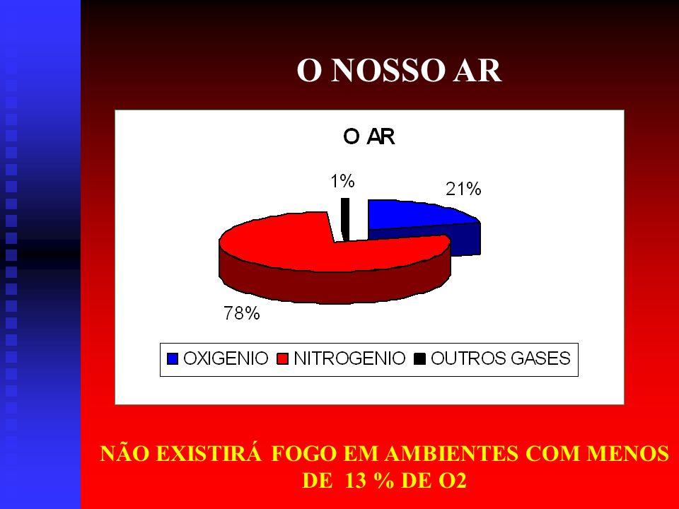 NÃO EXISTIRÁ FOGO EM AMBIENTES COM MENOS DE 13 % DE O2