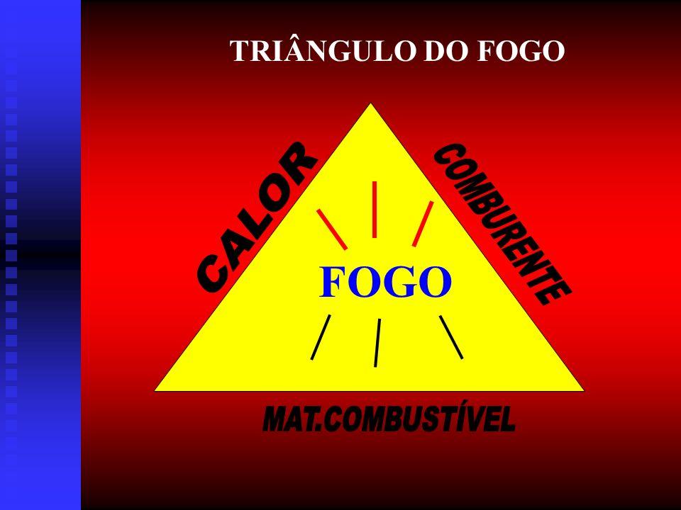 TRIÂNGULO DO FOGO CALOR COMBURENTE FOGO MAT.COMBUSTÍVEL
