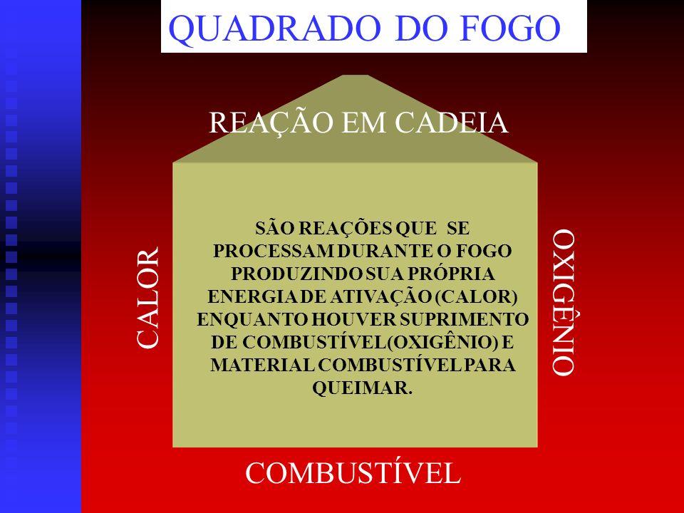 QUADRADO DO FOGO REAÇÃO EM CADEIA OXIGÊNIO CALOR COMBUSTÍVEL