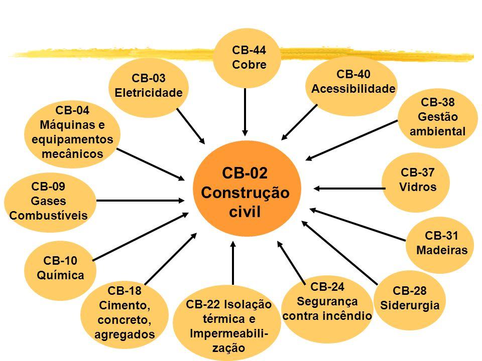 CB-02 Construção civil CB-44 Cobre CB-40 Acessibilidade