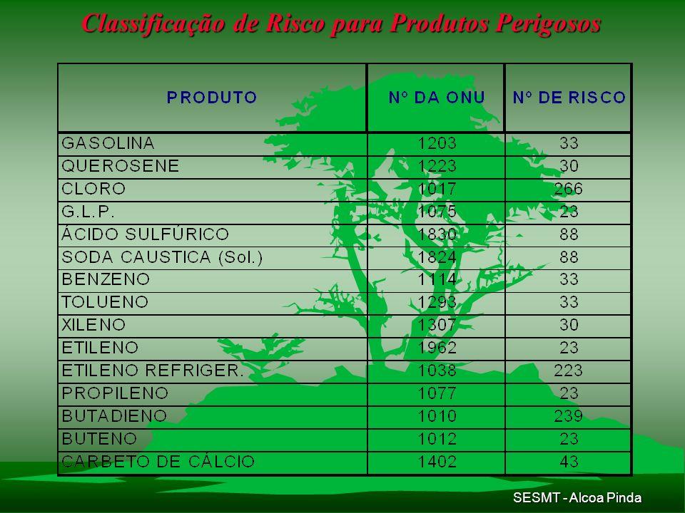 Classificação de Risco para Produtos Perigosos