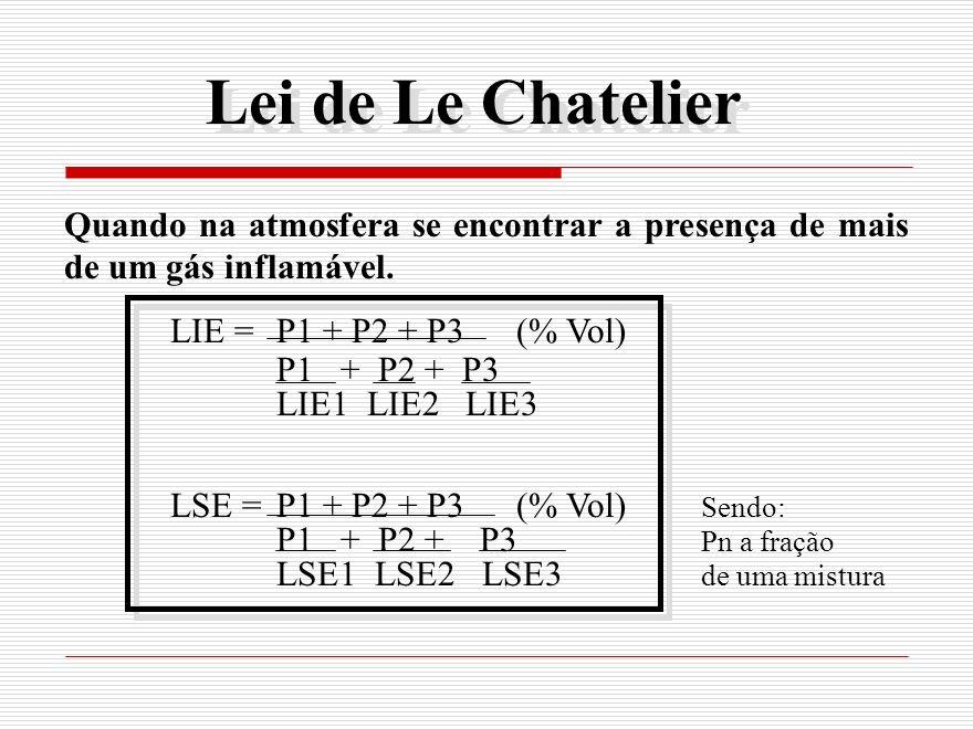 Lei de Le Chatelier Quando na atmosfera se encontrar a presença de mais de um gás inflamável. LIE = P1 + P2 + P3 (% Vol)