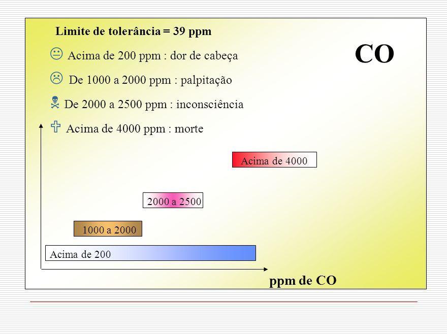CO Limite de tolerância = 39 ppm Acima de 200 ppm : dor de cabeça